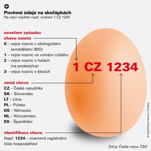 obrázek jak vyluštit údaje na vejcích